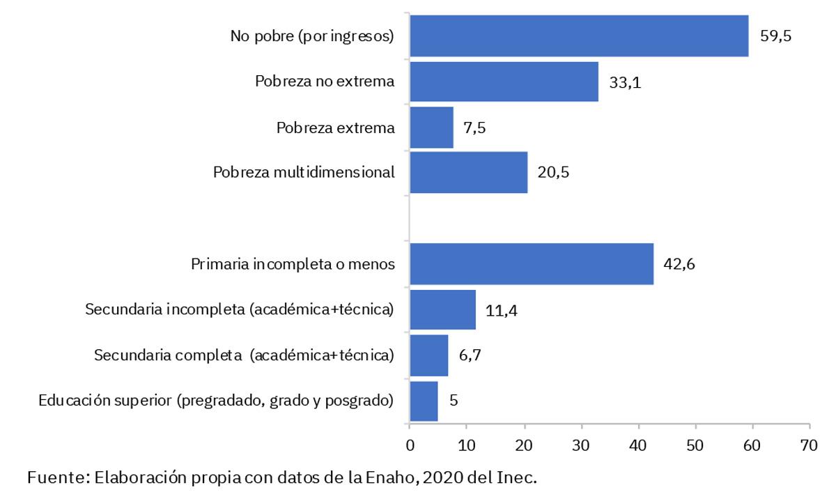 Gráfico 1 Distribución porcentual de los hogares con población adulta mayor e inseguridad alimentaria, por nivel educativo y condición de pobreza. Julio,2019-Junio, 2020