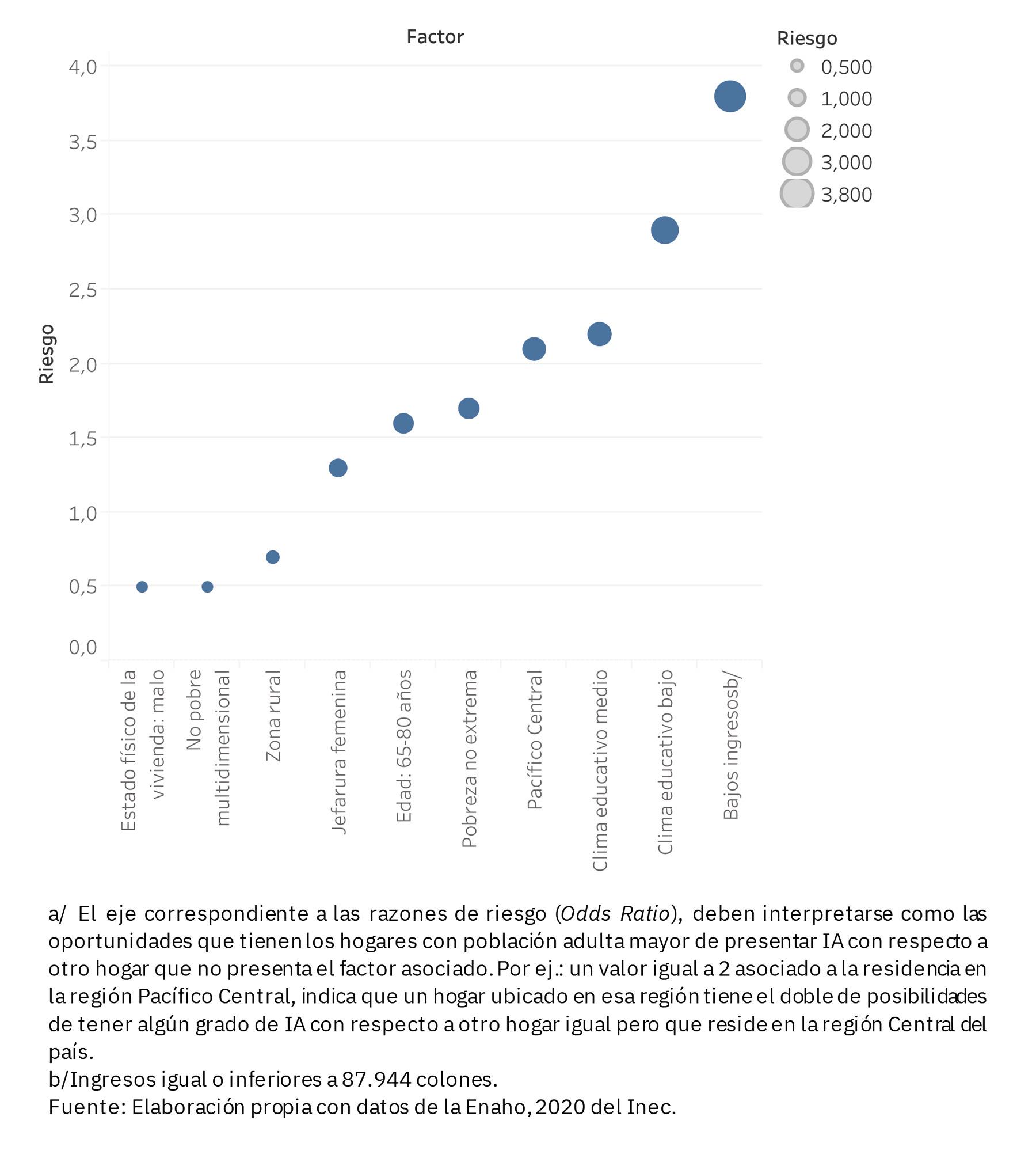 Gráfico 2 Riesgo de los hogares con población adulta mayor de experimentar inseguridad alimentaria, según factor. Julio 2019-Junio 2020